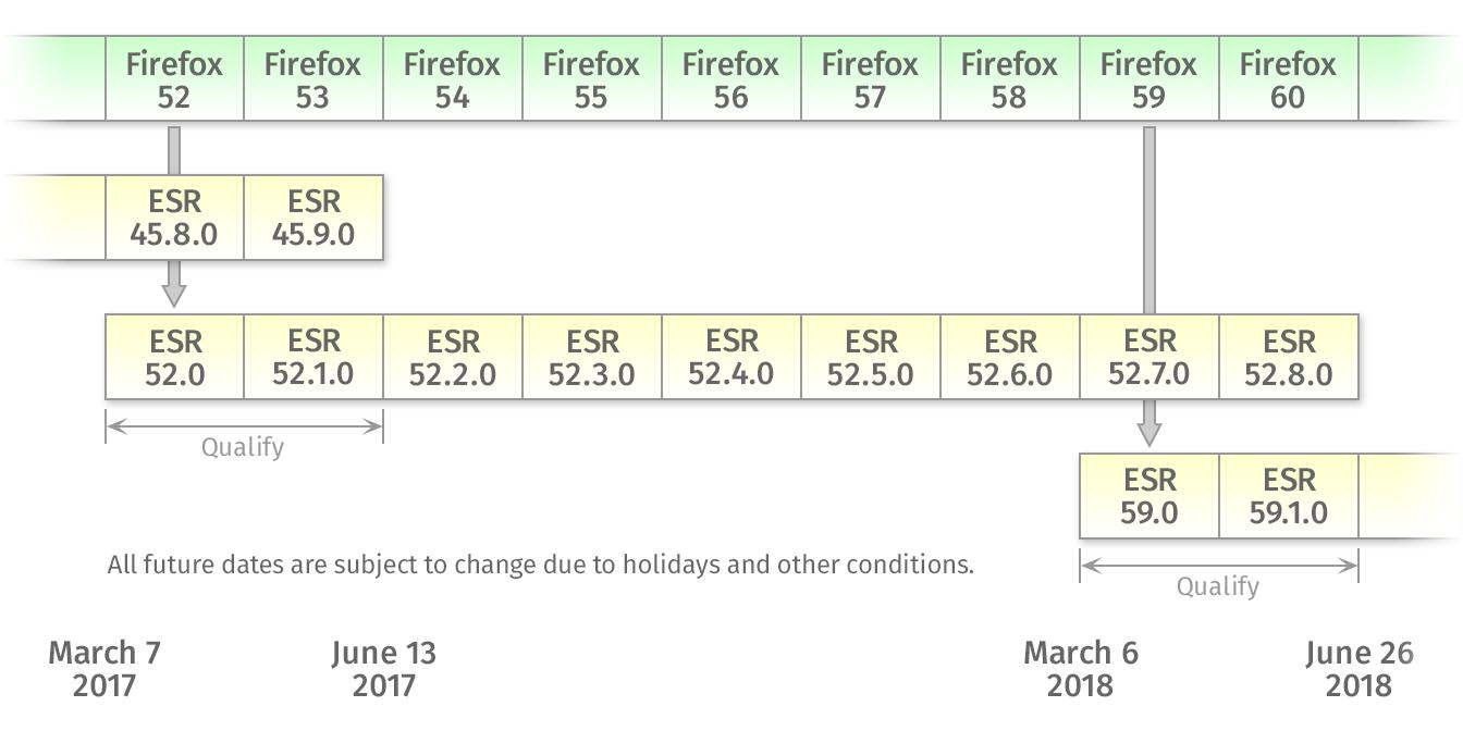 Firefox-ESR-calendrier