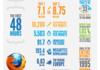 Firefox 4 : Mozilla résume les 48 premières heures