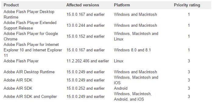 Flash-Player-versions-vulnerables