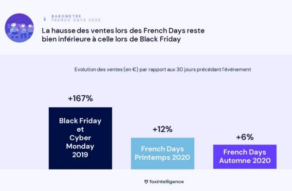 foxintelligence-barometre-french-days-1