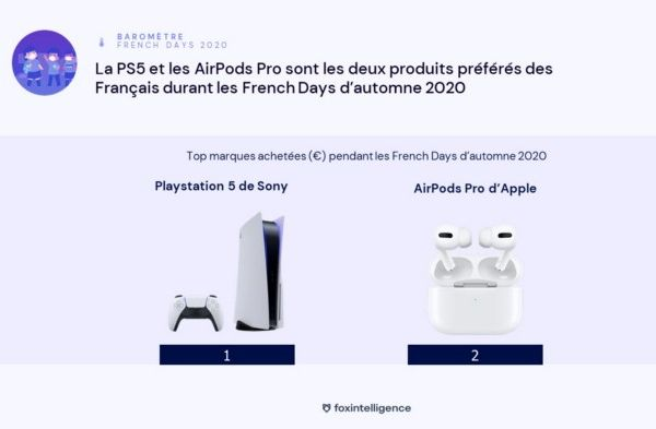 foxintelligence-barometre-french-days-2