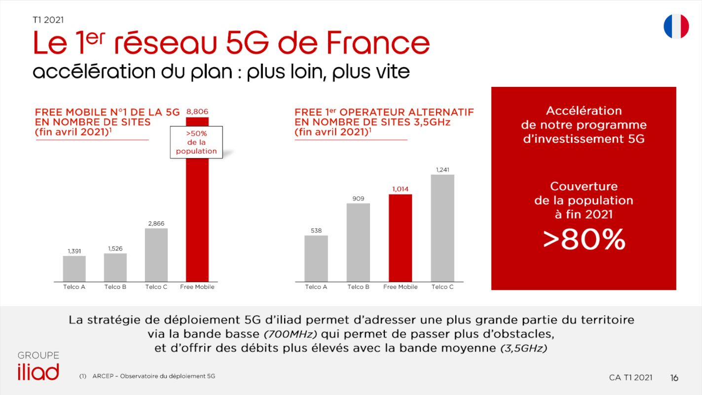 free-france-mobile-5g-t1-2021