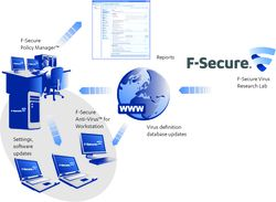 Fsecure Client Security