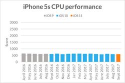 futuremark-iphone5s-performances-cpu-versions-ios