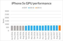futuremark-iphone5s-performances-gpu-versions-ios
