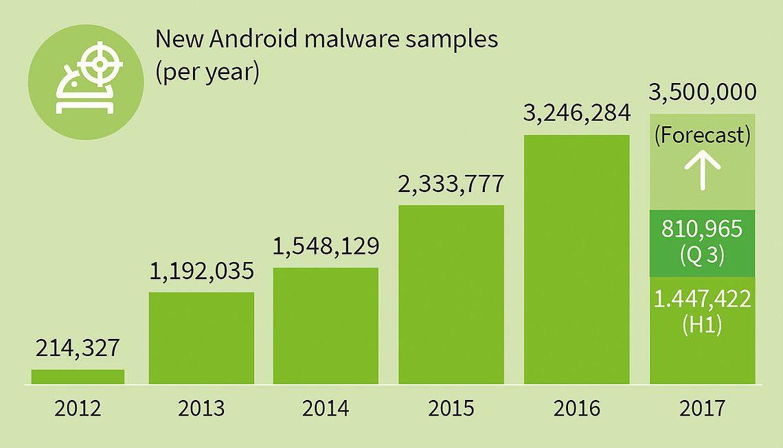 G-data-android-malwares-echantillons-tendance