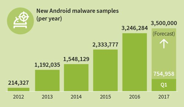 G-DATA-Android-malwares