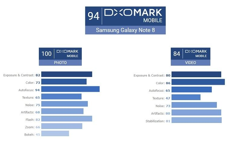 Galaxy Note 8 Plus DxOMark