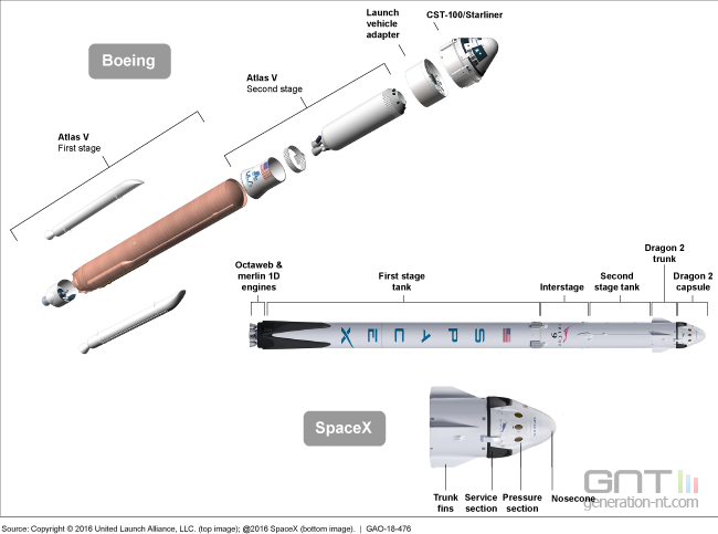 GAO-Boeing-SpaceX