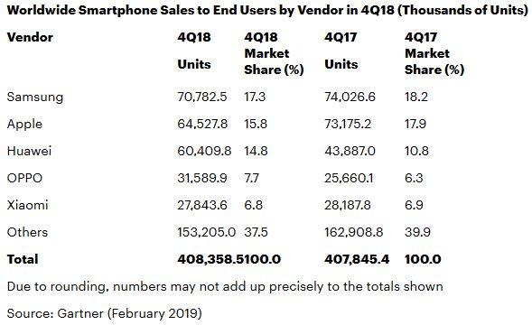 Gartner-marche-mondial-smartphone-t4-2018
