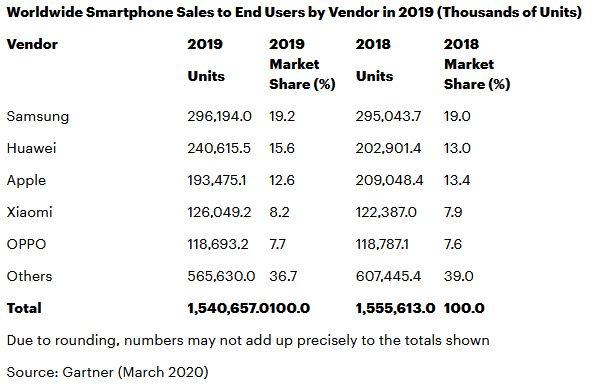 gartner-marche-smartphone-2019