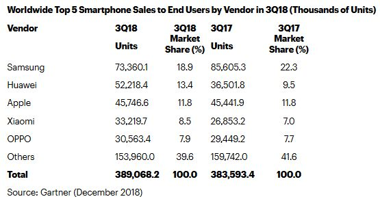 gartner-marche-smartphone-t3-2018
