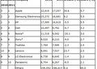Gartner semiconducteurs achats 2011