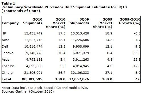 Gartner ventes PC Q3 2010