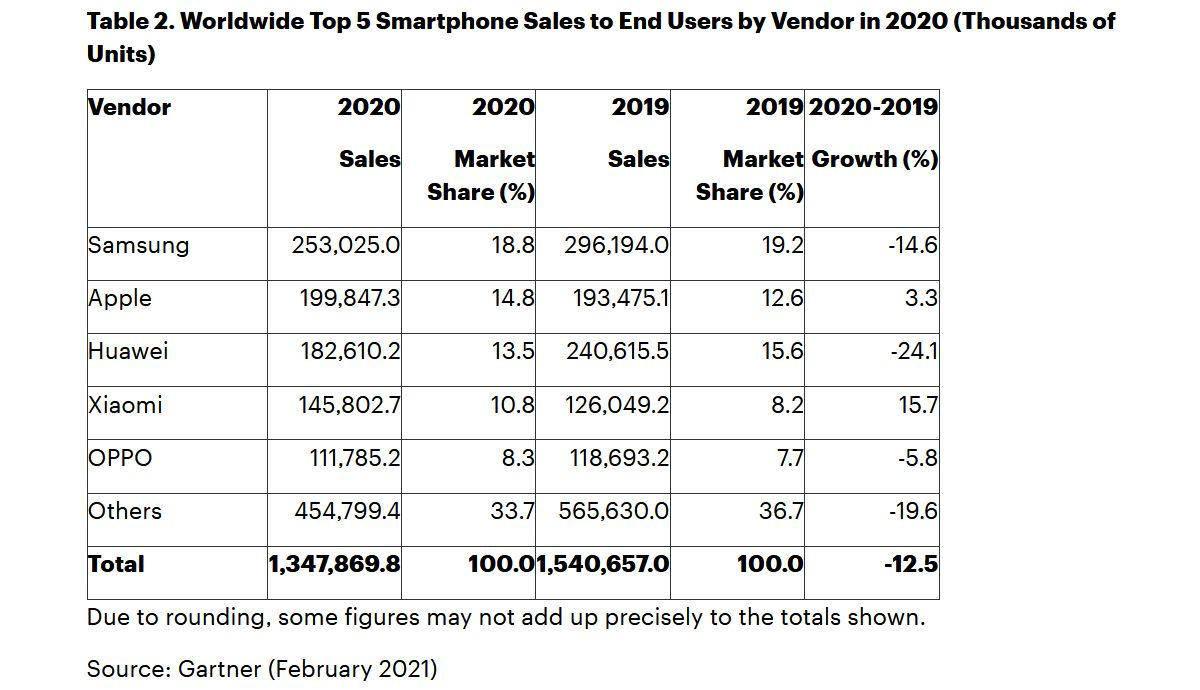 gartner-ventes-smartphones-2020