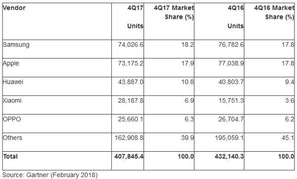 Gartner-ventes-smartphones-T4-2017