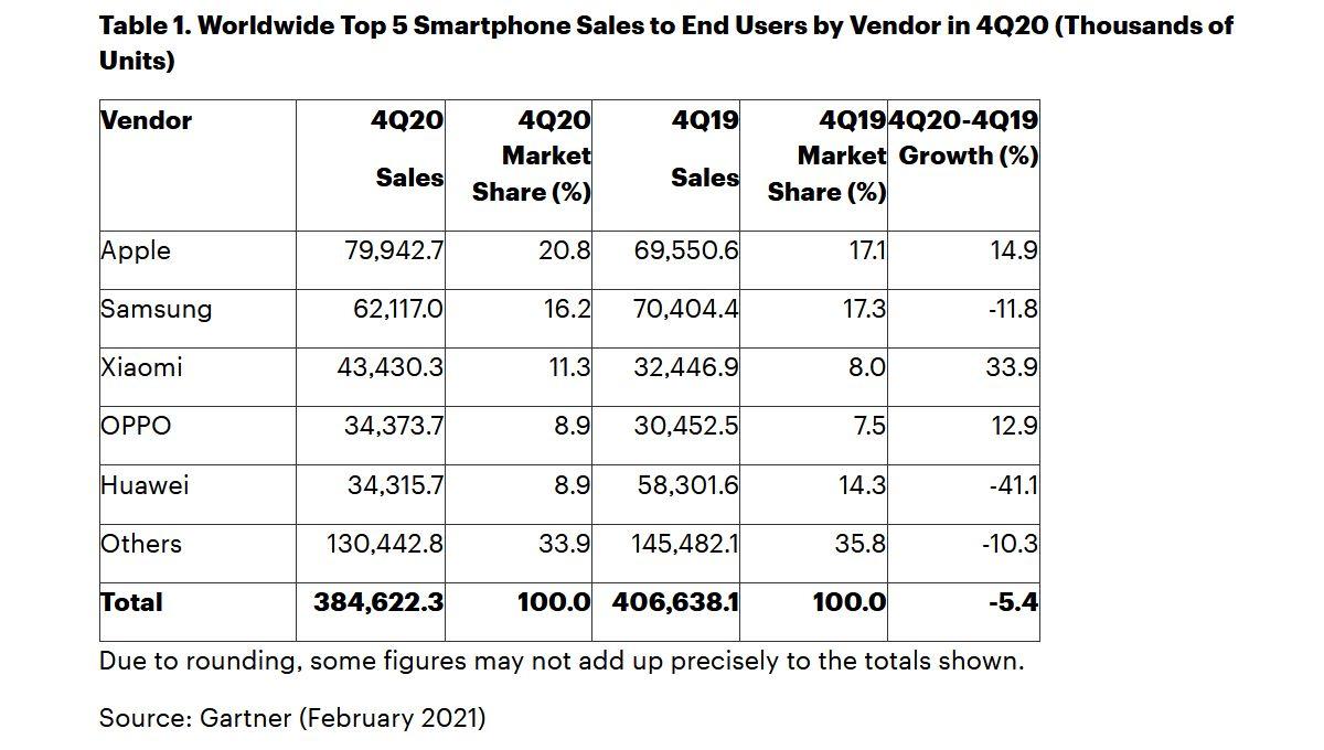 gartner-ventes-smartphones-t4-2020