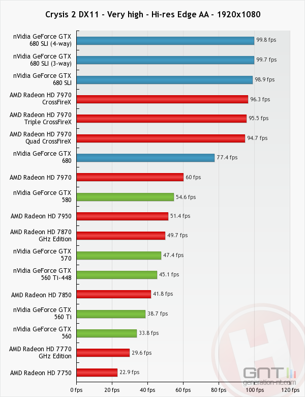 GeForce GTX 680 Quad-SLI 4