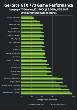 GeForce GTX 770 performances 1