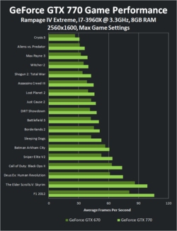 GeForce GTX 770 performances 2
