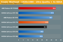 GeForce GTX 770 performances 3