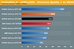 GeForce GTX 770 performances 5