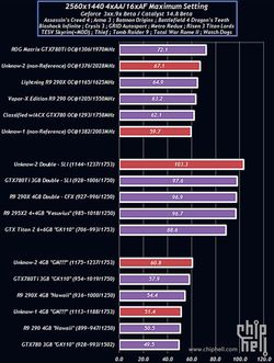 GeForce GTX 980 benchmark