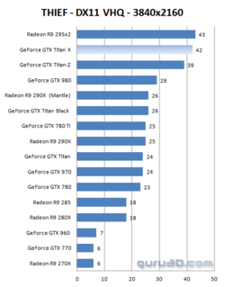 GeForce GTX Titan X performances 4K (5)