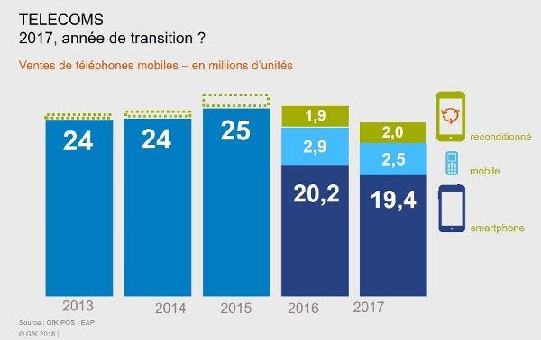 GfK-ventes-mobiles-millions-unites-france