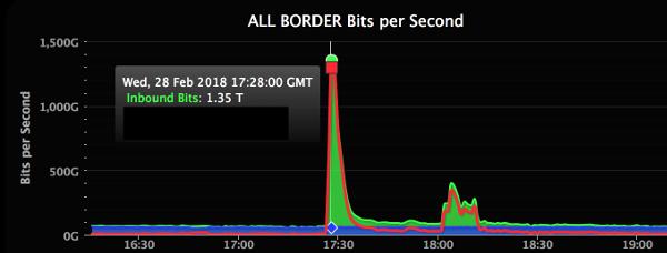 GitHub-DDoS-record
