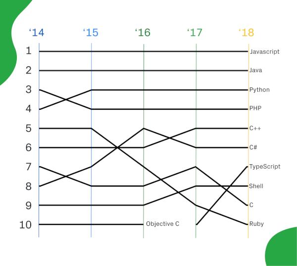 github-langages-nombre-contributeurs