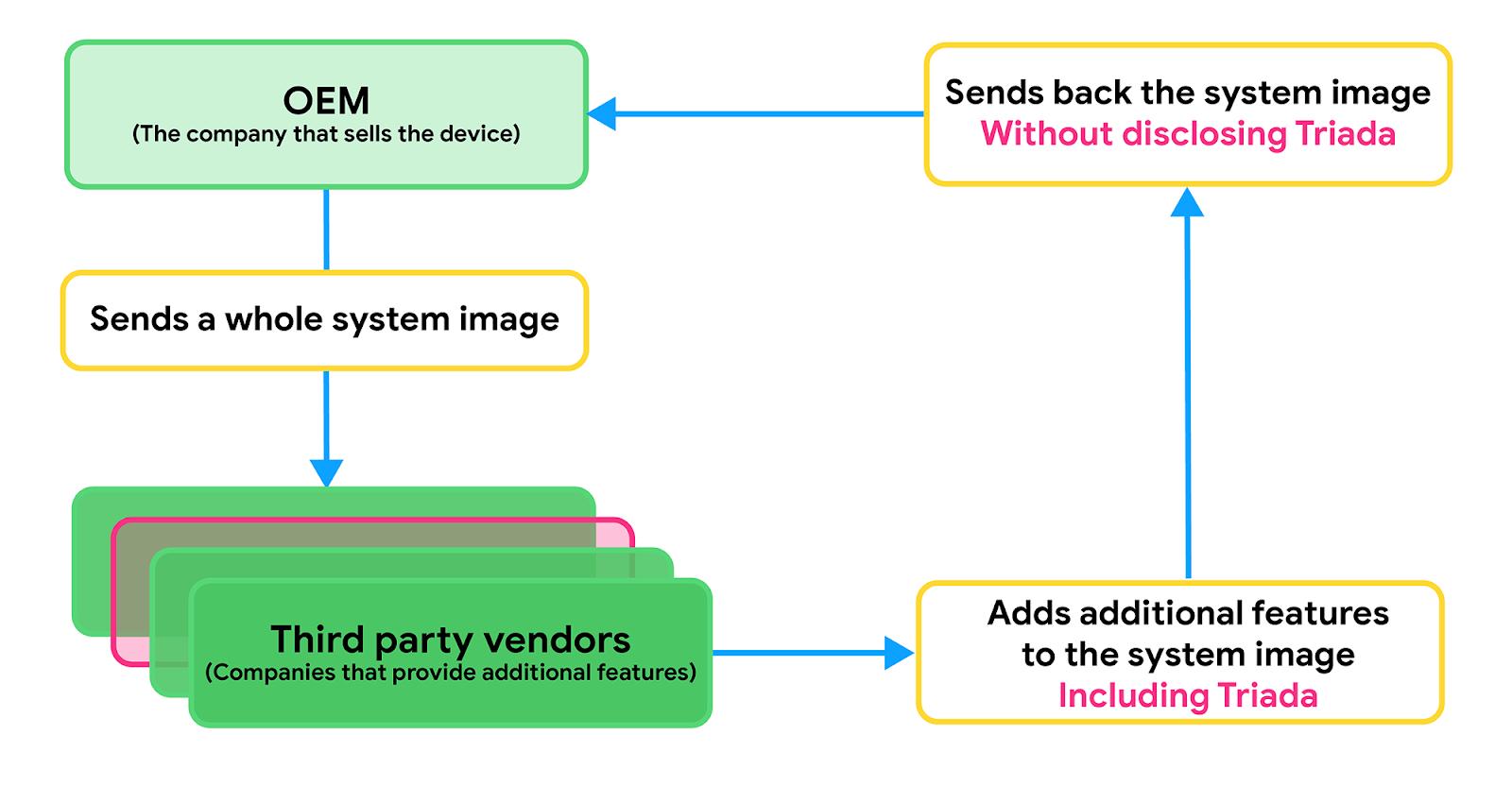 google-android-triada-image-systeme