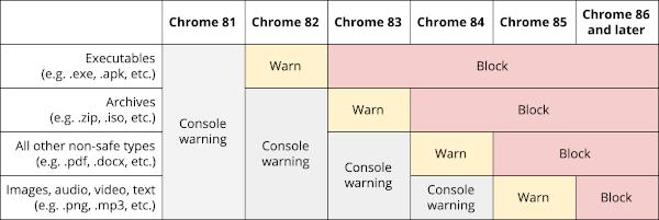 google-chrome-contenu-mixte-telechargement-blocage