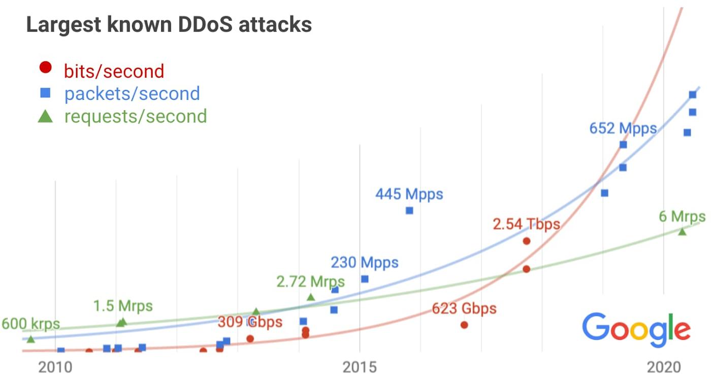 google-ddos-attaques-plus-importantes
