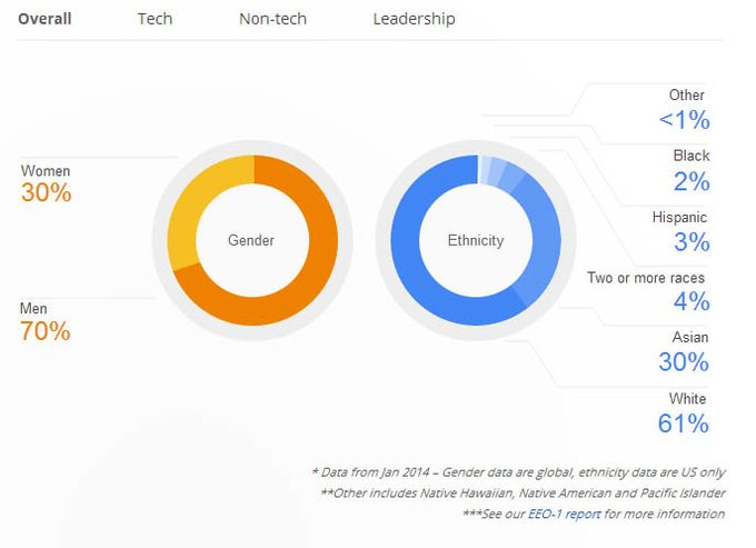 Google disparité éthnique