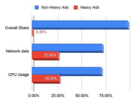 google-heavy-ads
