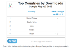 Google Play downloads