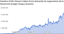 Google-rapport-transparence