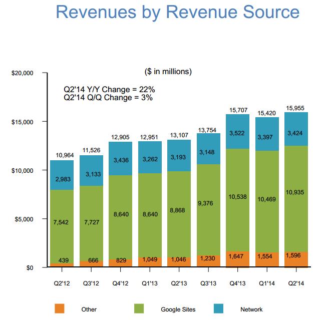 Google-T2-2014-chiffre-affaires-repartition