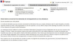Google-Transparency-Report-France-Renseignements