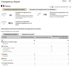 Google-Transparency-Report-France-Suppressions