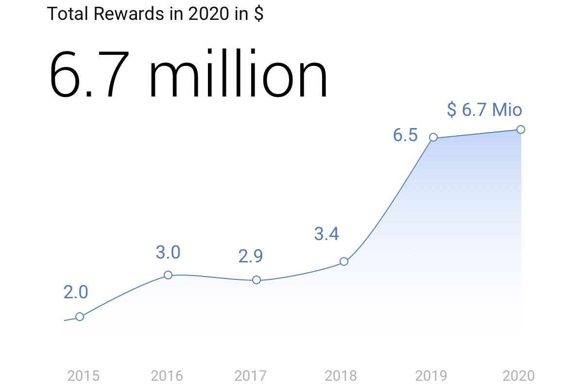 google-vulnerabilites-recompenses-2020