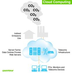 greenpeace cloud computing