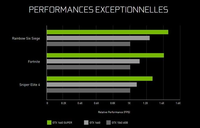 GTX 1660 Super performances