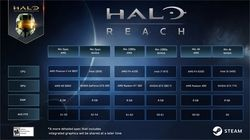Halo Reach PC configuration