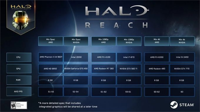 Halo Reach PC configuration