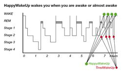 HappyWakeUp diagramme