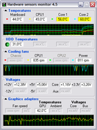 Hardware Sensors Monitor : surveiller les sondes de son PC