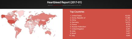 Heartbleed 2017