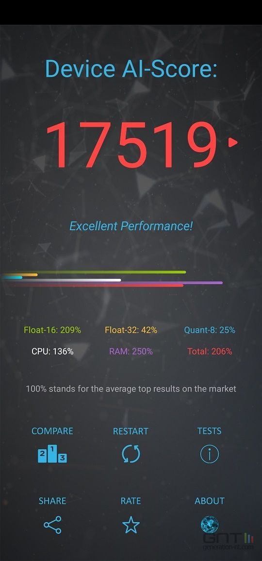 Honor View 20 AI Bench Perf